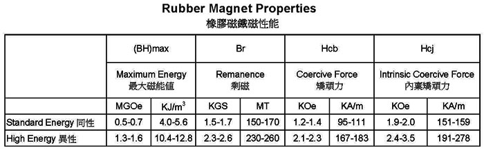 Rubber Magnets