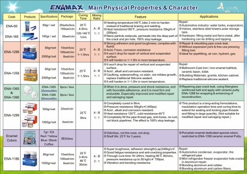 Man Physical Properties & Character
