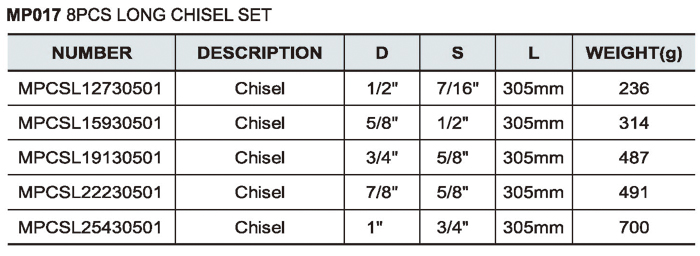 5PCS Long Chisel Set