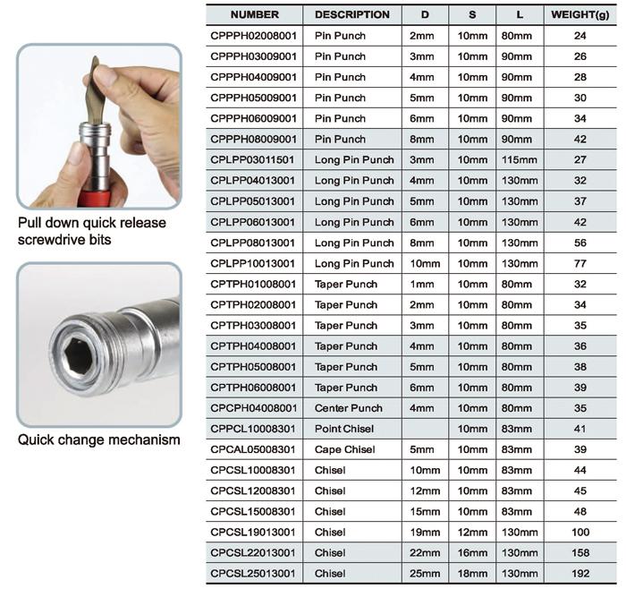 27PCS Interchangeable Punch & Chisel Set