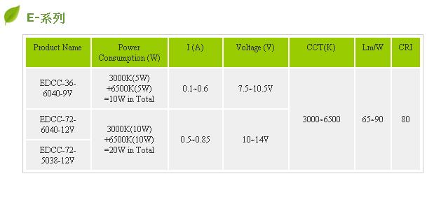 Led chip on board ( COB/MCP )--E Series
