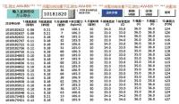 每一模次生产数据记录