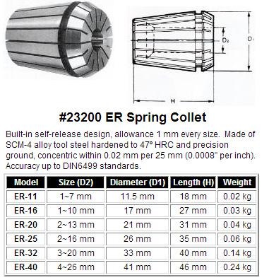 ER Spring Collet