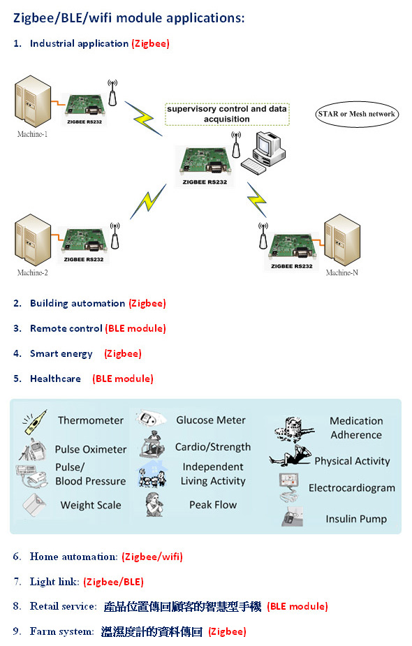 無線通訊模組