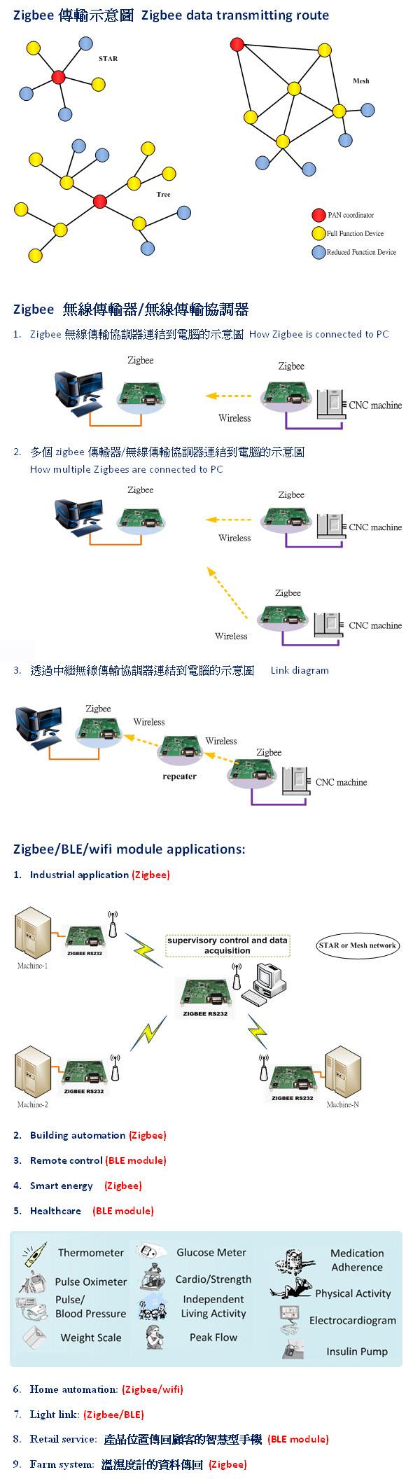 Zigbee 无线资料传输器