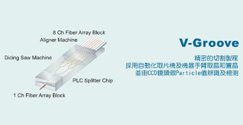 Fiber Optic Communication Components