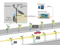 Intelligent Street Light wireless control system