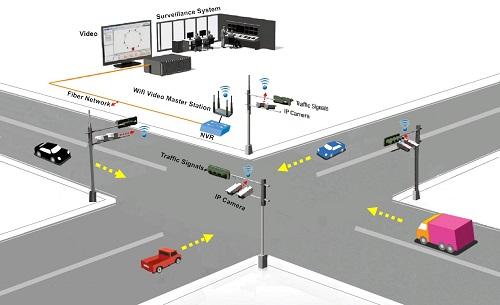 路口監控無線傳輸系統