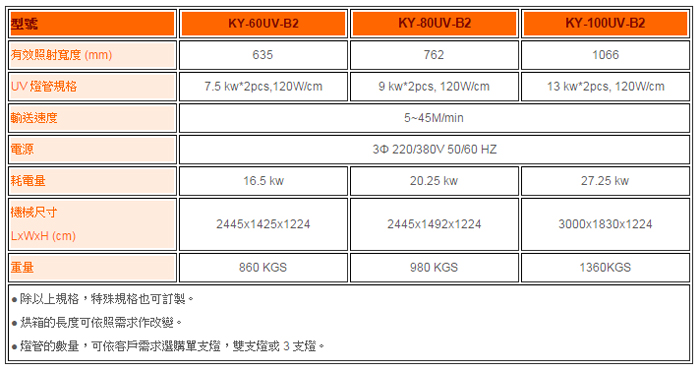UV 输送乾燥机 (标准型)