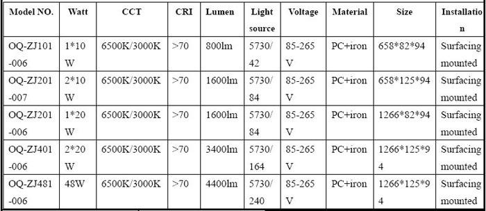 Triple proof light