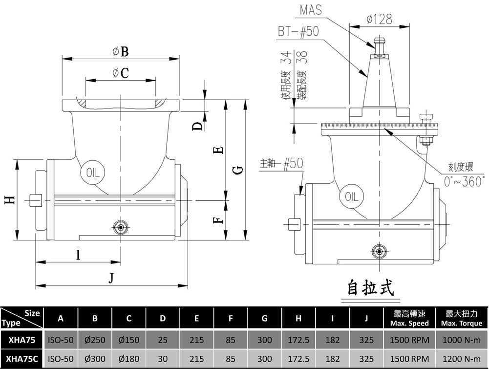 90°銑頭 / 重切削型