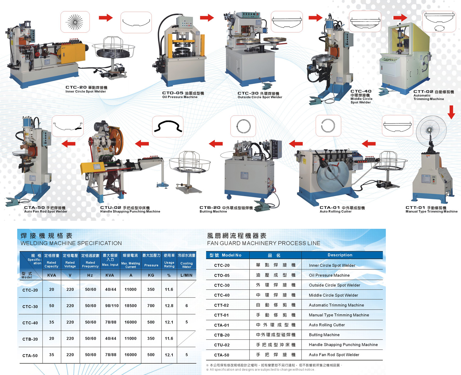 electric fan guard production flow chart   chung tie electricity    image friendly print