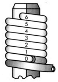 Warp/Strip/Unwrap Tools