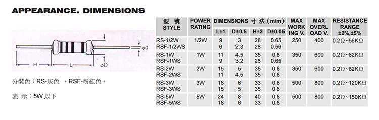 耐燃性金属氧化皮膜电阻器