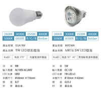Cens.com E14 / E27 LED LAMP PLUSTHER ENTERPRISE CO., LTD.