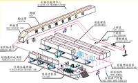 E.D. Coating System