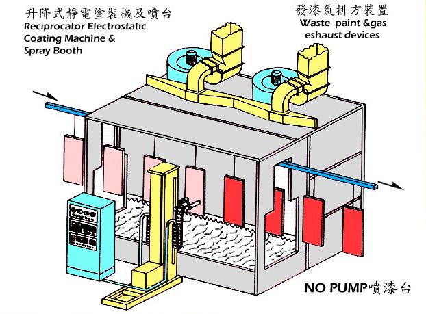 环保型水洗喷漆台