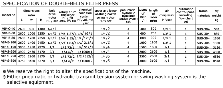 Double Belts Filter Press