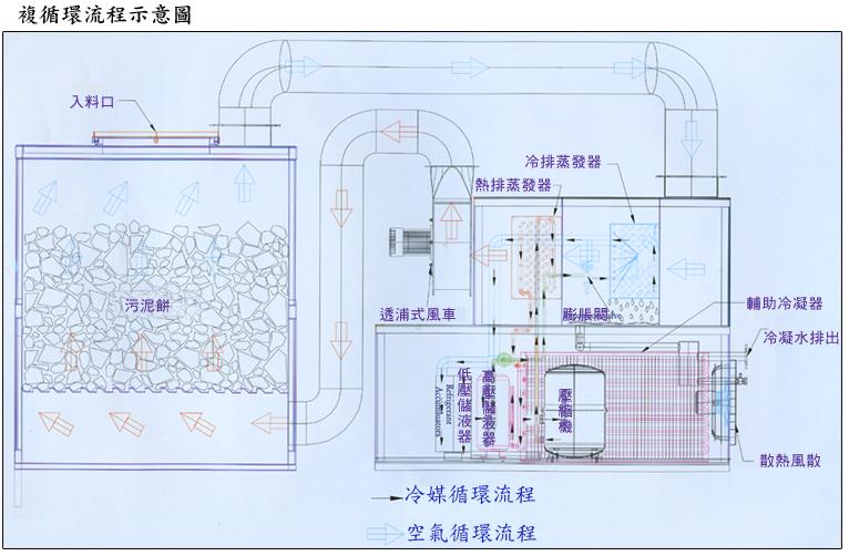 复循环式污泥脱水机