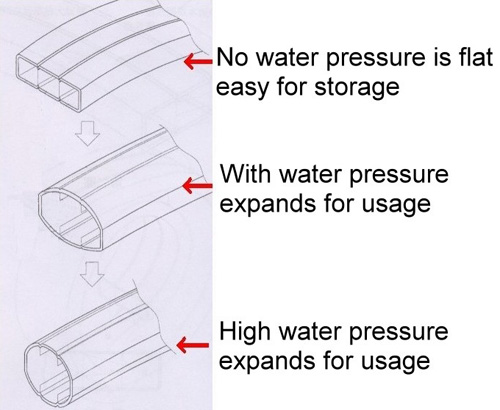 Transforming Flat Hose7-Pattern Spray nozzle ,Hose Reel 180°Wheeling