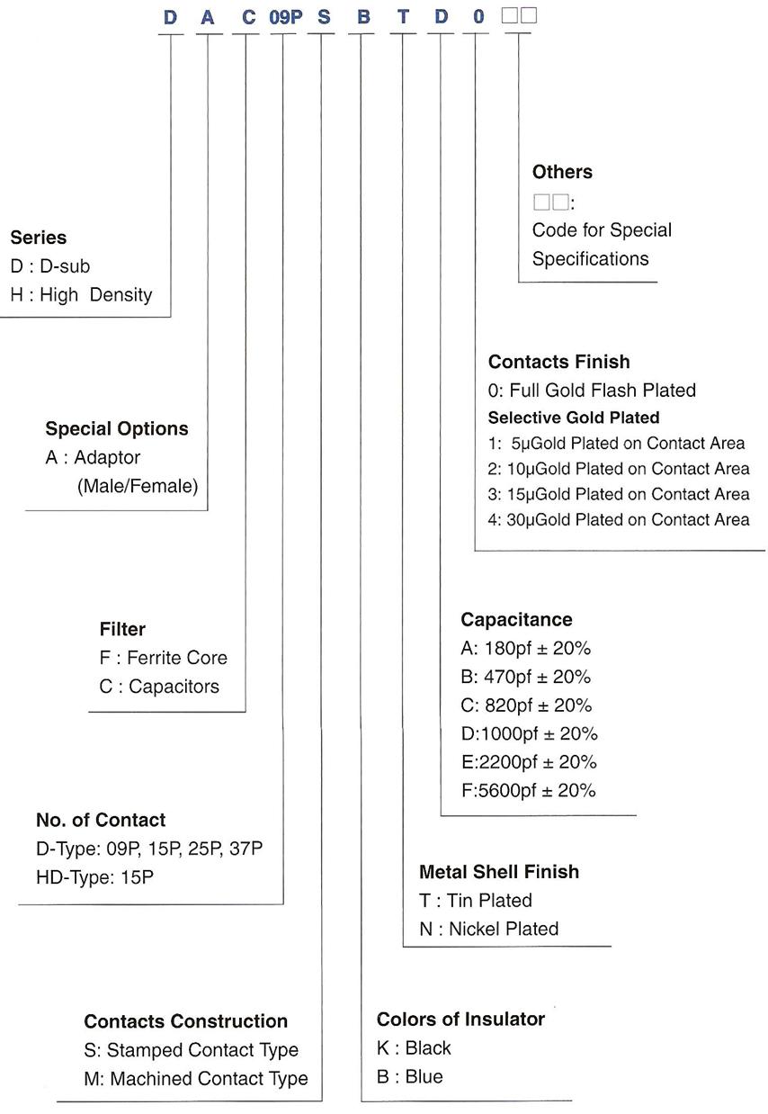 Filter EMC (Ferrite / Capacitor)- Adapter