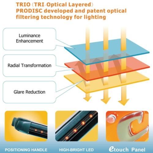 Tri-Optica Layered (TRIO) Filtering System