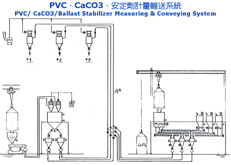 PVC/ CaCO3/ Ballast Stabilizer Measuring & Conveying System