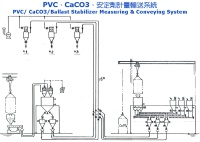 Cens.com PVC/ CaCO3/ Ballast Stabilizer Measuring & Conveying System SAN MAUU CO., LTD.