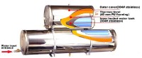 Solar energy thermos instrument cross-section figure