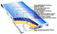 Solar energy thermos plate cross-section figure